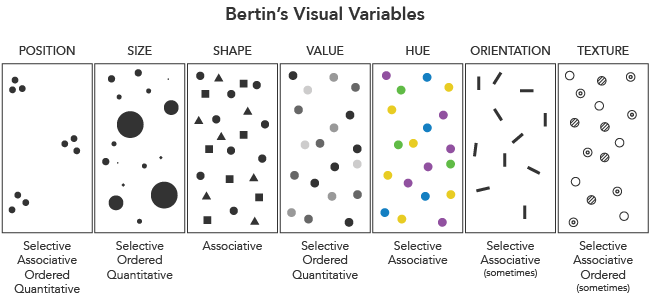 visual-variables