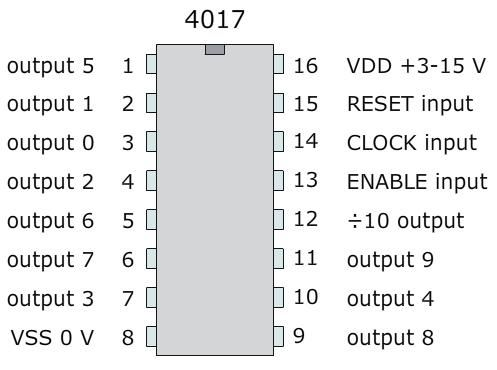 IC 4017 Decade Counter with 10 Decoded Outputs
