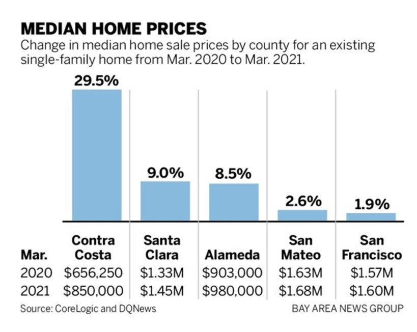BAY AREA HOME PRICES THROUGH THE ROOF RIGHT NOW