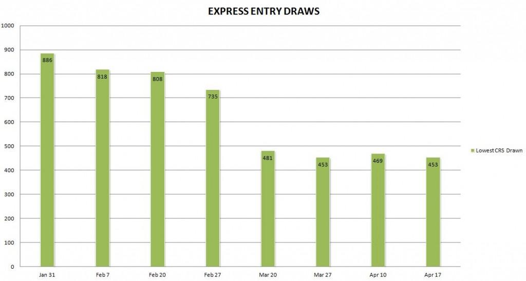 Express Entry Draws Graph May 2015 bigger