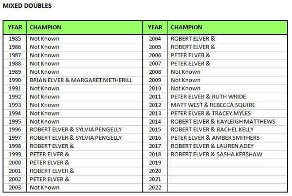 07 Mixed Doubles Champs Table.JPG