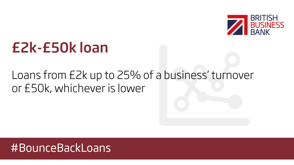 Bounce Back Loan Scheme