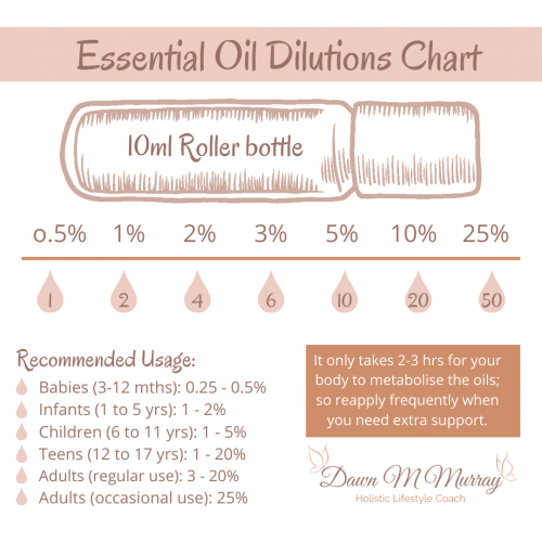 EO Dilution Chart Post