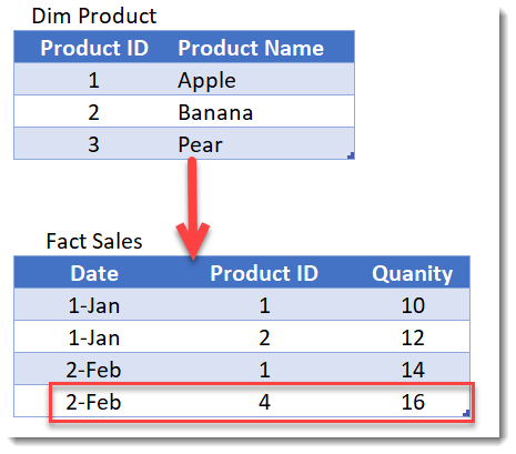 Clean data = faster reports