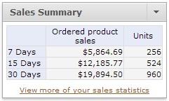 Selling on Amazon - Sales Summary