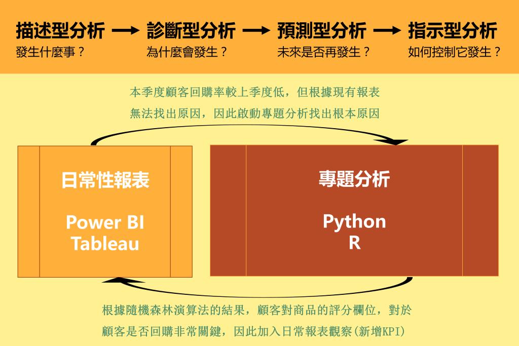 自助式BI與程式語言