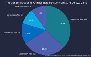 Chinese generation data