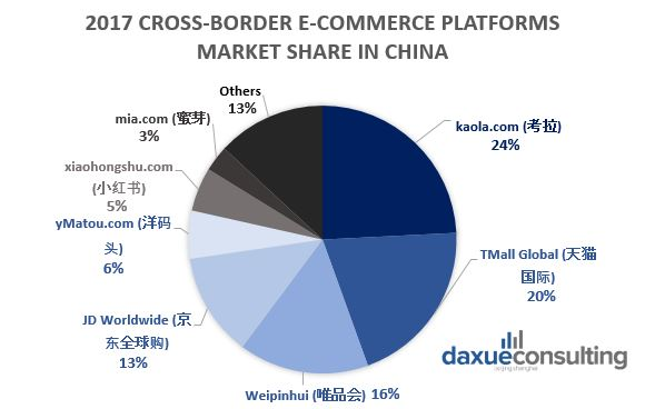 Understanding the highly fragmented cross-border e-commerce in China
