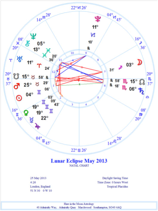 march 25 astrology eclipse