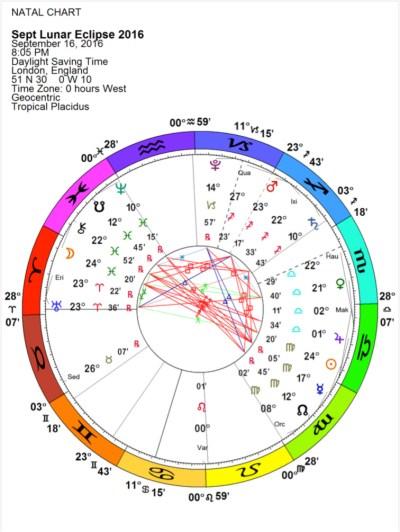 Astrological chart for September lunar eclipse