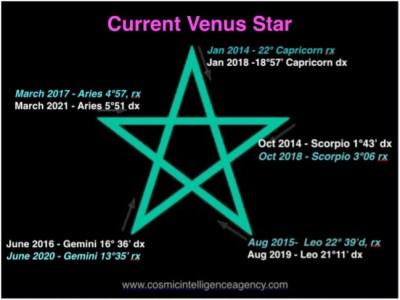 Current Venus Star