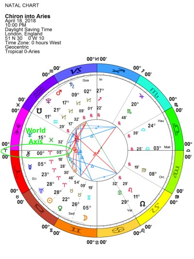 Chiron into Aries astrological chart