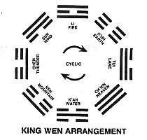 King Wen Bagua
