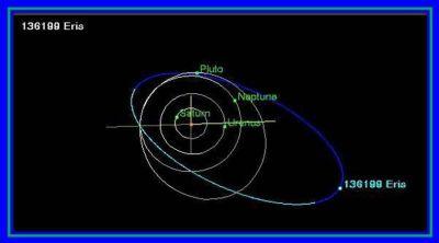 Eris and Saturn orbital diagram