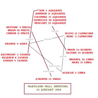 Mall shooting astrological chart
