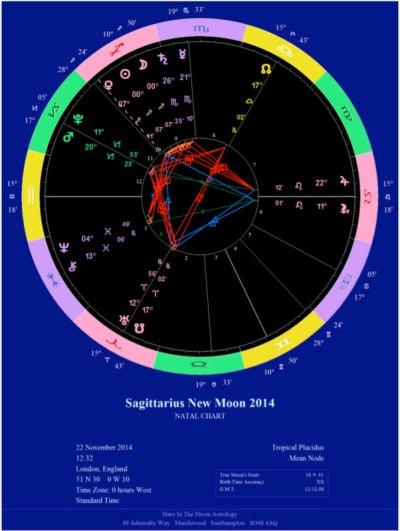 New Moon in Sagittarius astrological chart