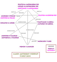 Casey Anthony astrology of verdict and natal chart