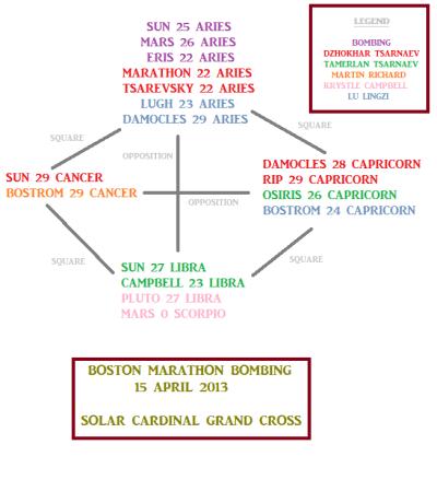 Boston marathon bombing chart