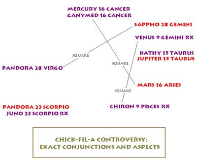 Chick-fil-A controversy astrological chart