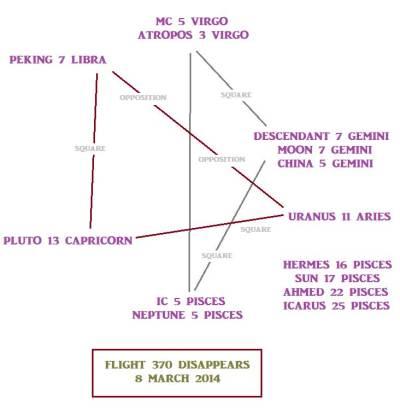 Flight 370 astrological chart