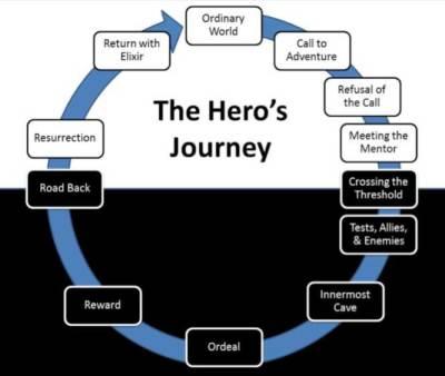 Hero's Journey Map