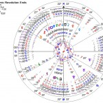 Iran chart—end of Iranian revolution (click to enlarge in new window)
