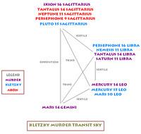 Kletzky murder astrological transits