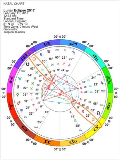 Full Moon Lunar Eclipse chart, 2/11/17