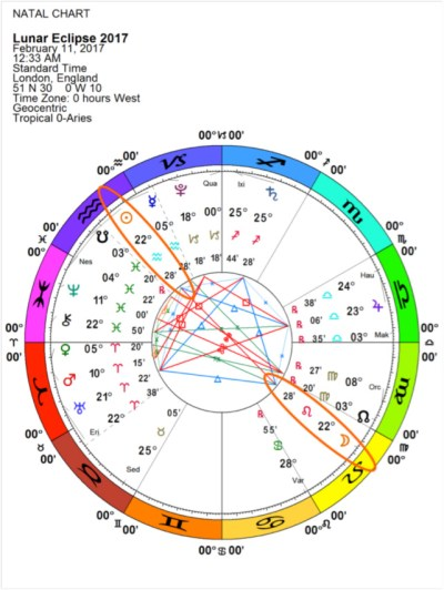 Full Moon Lunar Eclipse chart, 2/11/17