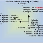 Chaos in Lincoln's chart (diagram)