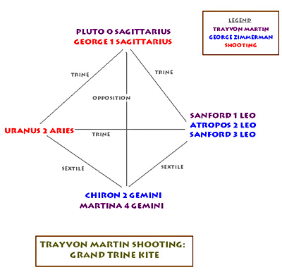 Astrology of the Trayvon Martin Killing – Daykeeper Journal