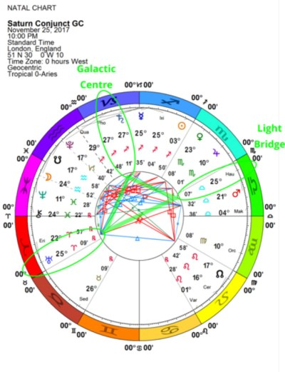 Saturn conjunct the Galactic Center
