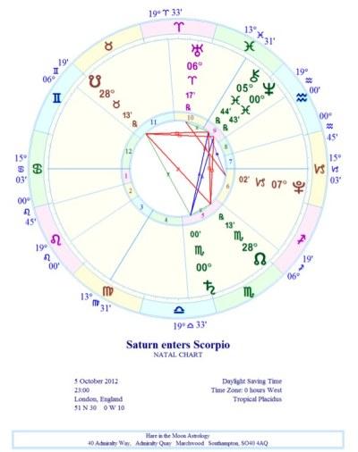 Astrology Chart, Saturn enters Scorpio