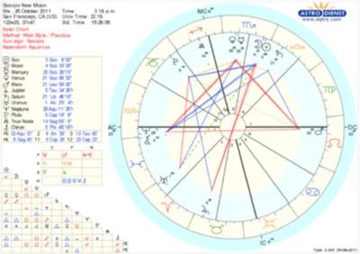 Scorpio New Moon chart