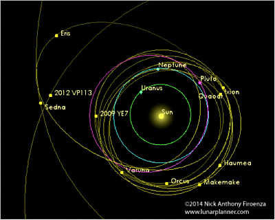 Eris-Uranus conjunction