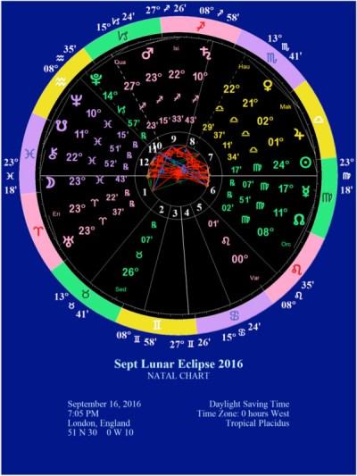 September 2016 eclipse chart