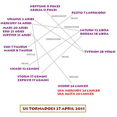 Tornado chart, April 27, 2011