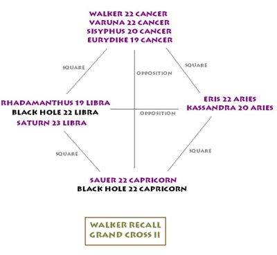 Walker recall astrological Grand Cross