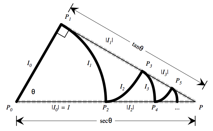 » The Geometry of the Power Series for Trig Functions Blue