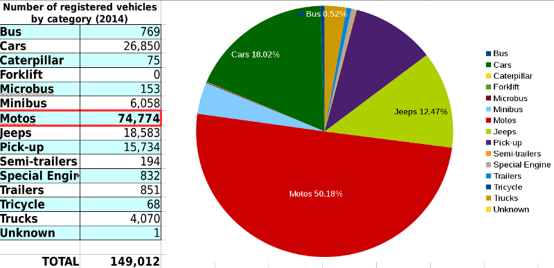 Number of registered vehicles by category (2014)