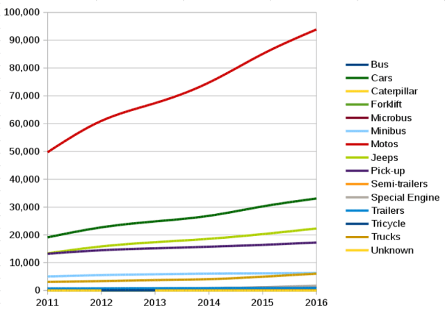 Cumulative number of registered vehicles by category (2011-2016)