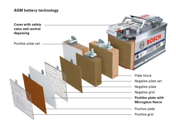 deep cycle battery agm