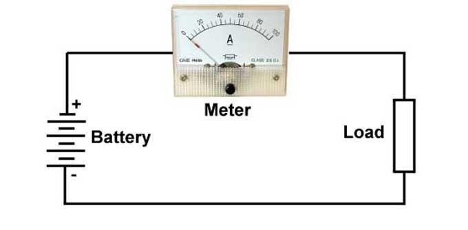 Connect the amp meter to the battery