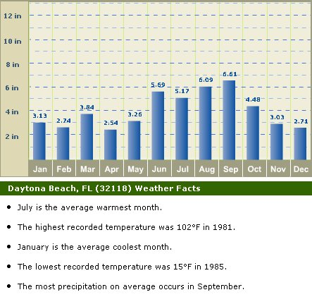 daytona-weather-precip