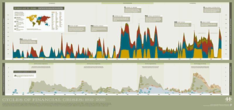 cycles of finan crisis 1 Что подарить трейдеру на новый год ? 5
