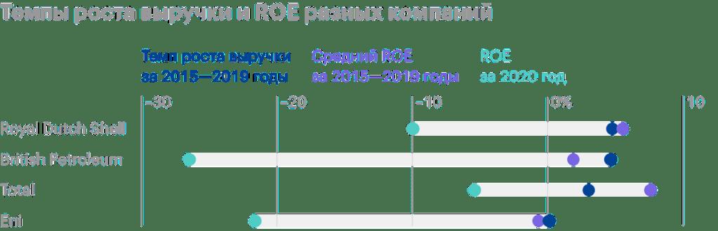 Компания Total itogi 2020 goda total ubytok po chistoj pribyli i sohranenie dividendov b798fee Результаты 2020 года Компания Total: убыток по незапятанной дохода и сохранение дивидендов 1