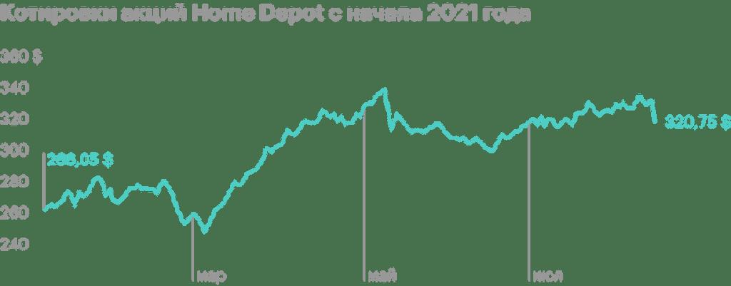 Акции Home Depot упали на 4% после квартального отчета