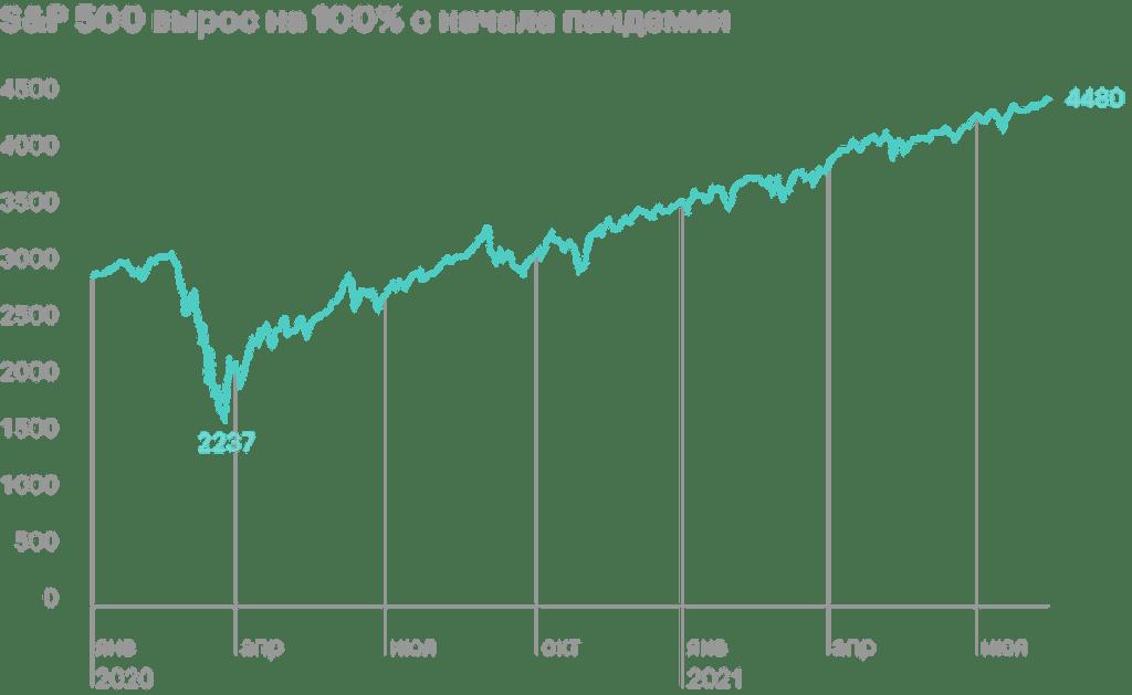 S&P 500 вырос на 100% всего за 354 торговых дня