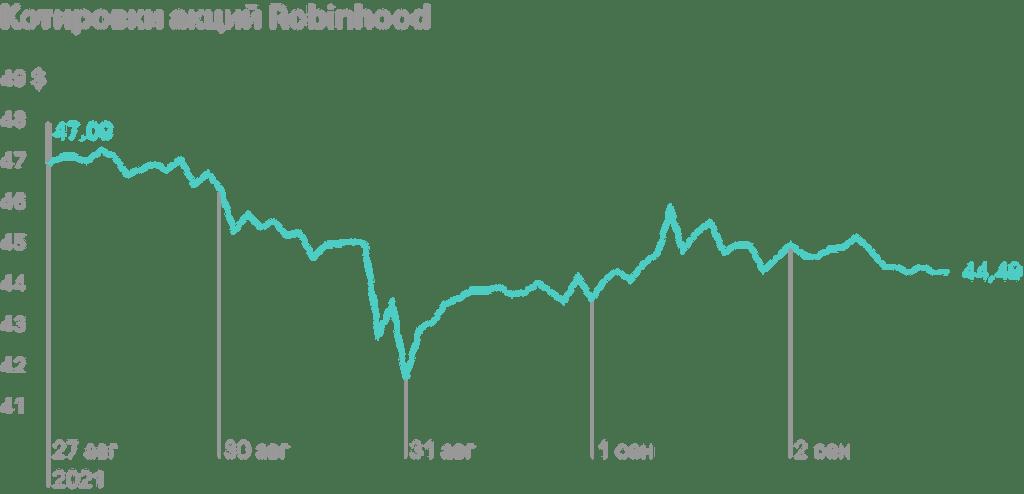 В Robinhood ответили на угрозы SEC запретить оплату за поток заявок