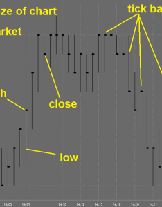 Tick charts bar also what they are  why you should use them rh daytradingacademy